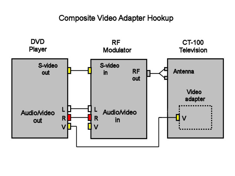 rca tv hook up diagrams direct video adapter for rca ct 100 television  direct video adapter for rca ct 100