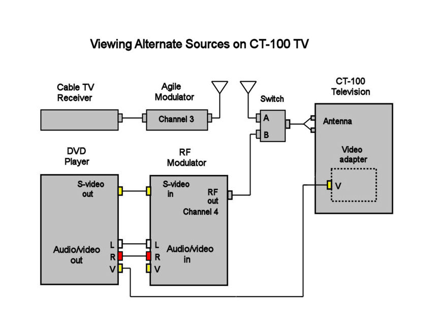 Direct Video Adapter For Rca Ct 100 Television