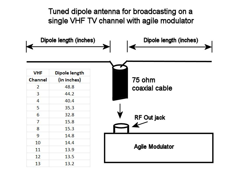 VHFTVAntennaDipoleLengths creating a home tv transmitter TV Antenna Types at nearapp.co
